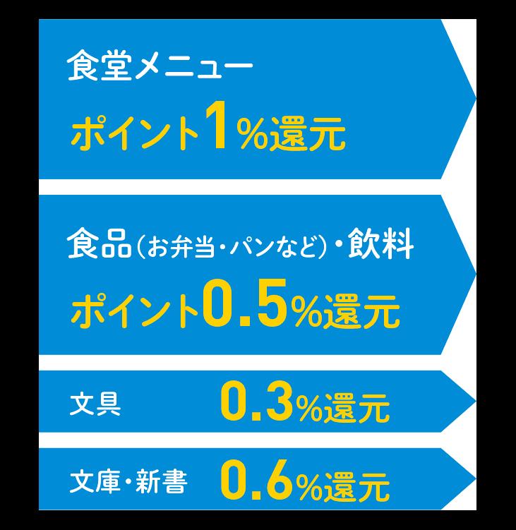 10円ごとに0.1ポイント.png